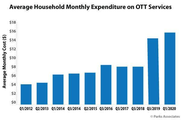 Average Household Monthly Expenditure on OTT Services